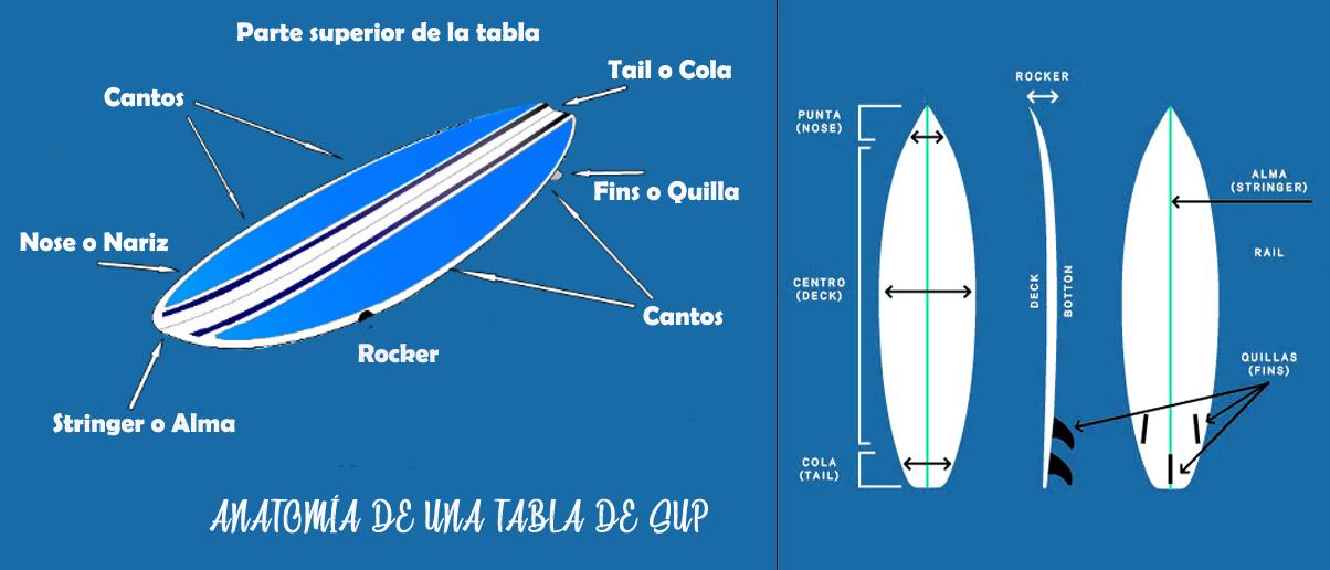 Partes de una Tabla de Paddle Surf – SUP